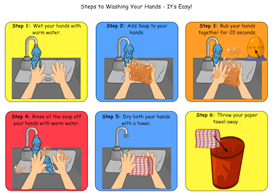 Hand washing sequence from Nourish