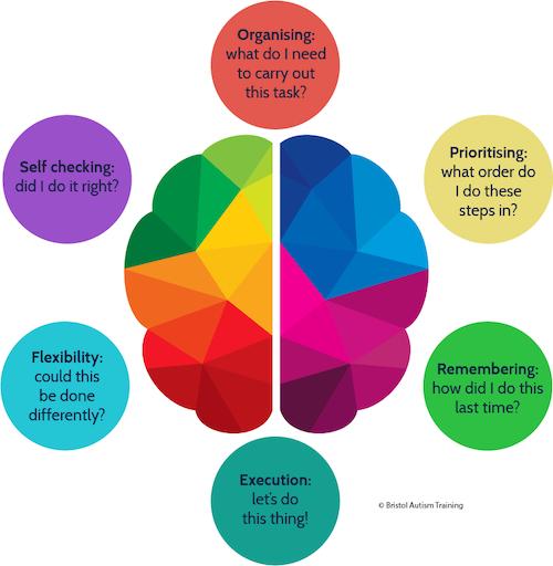 executive functioning diagram